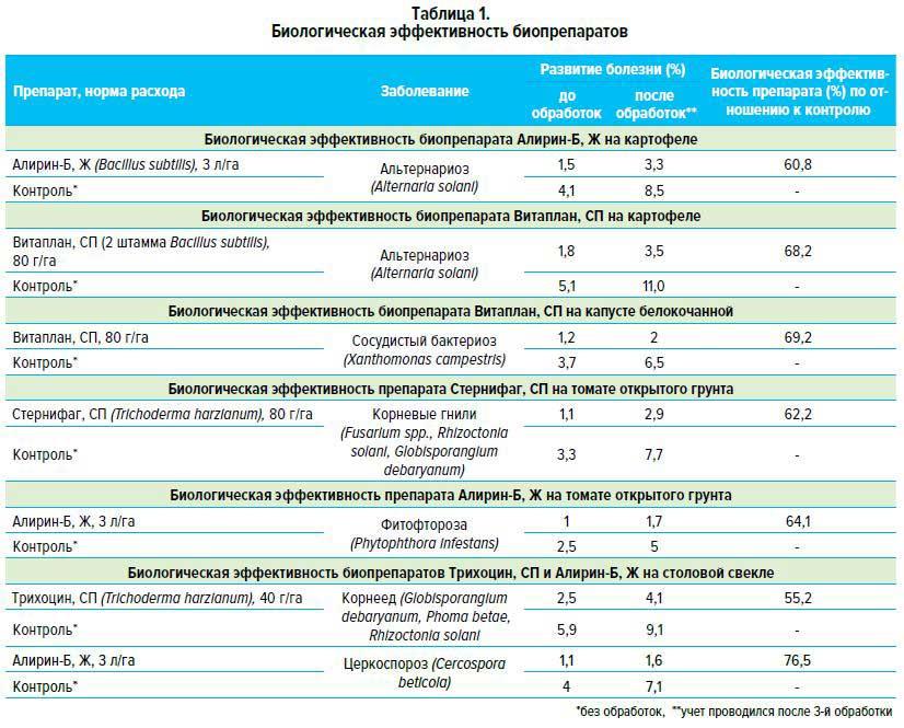 Биологическая эффективность биопрепаратов